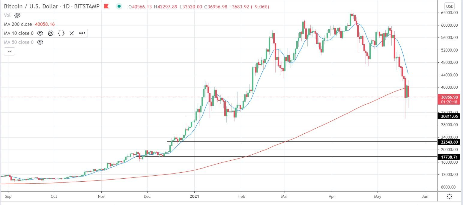 Intro to Crypto Trading
